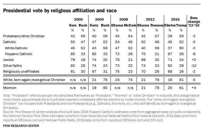 2017-05-17 17_22_01-How the faithful voted_ A preliminary 2016 analysis _ Pew Research Center